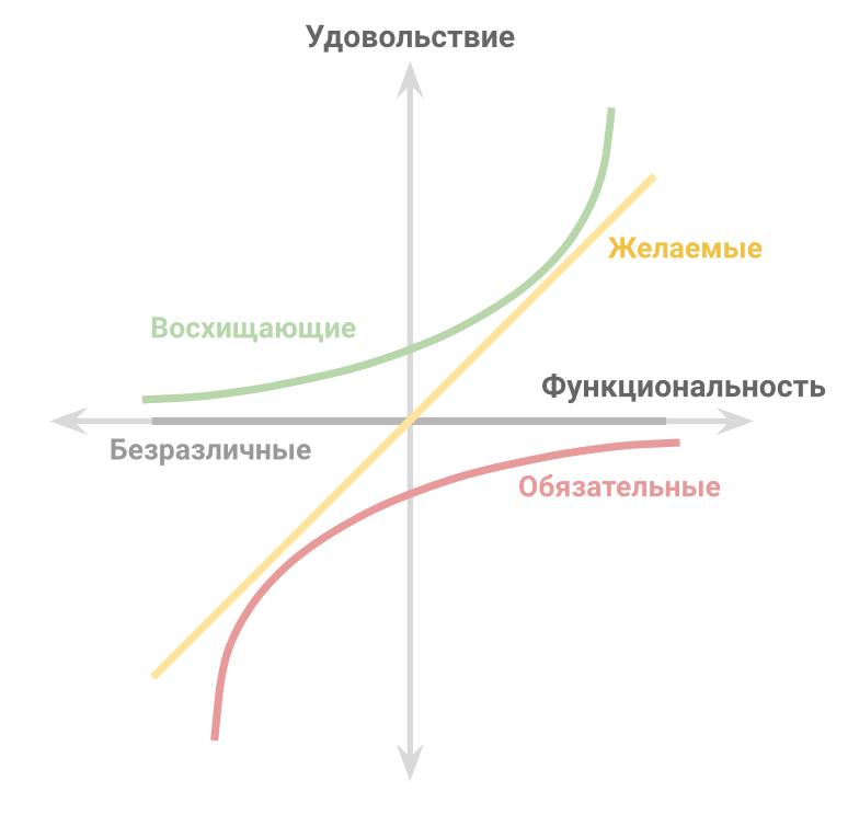 Модель Кано распределение свойств