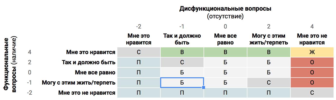 Матрица соответствий по модели Кано