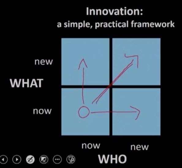innovations-2