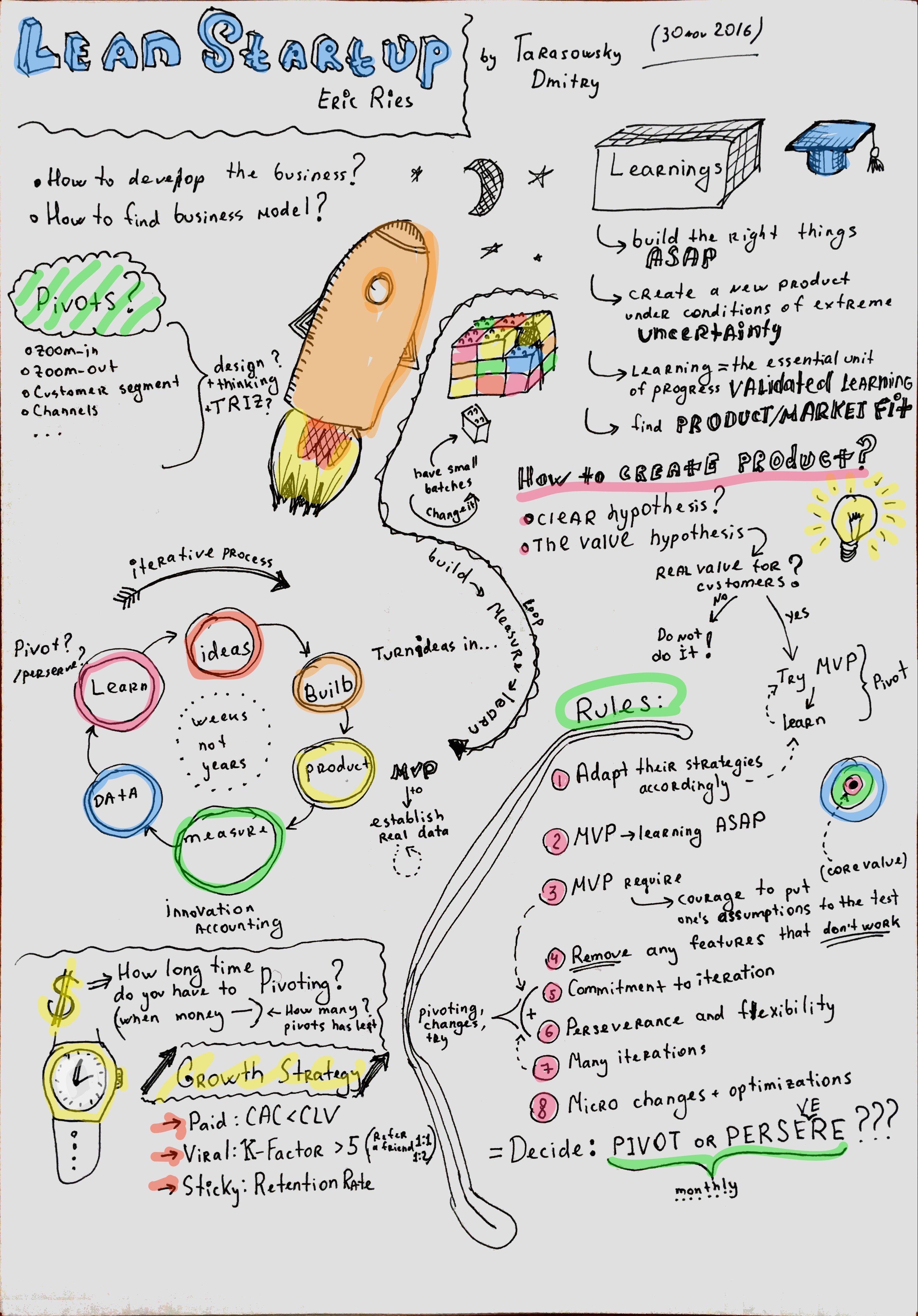 lean-startup-sketchnote