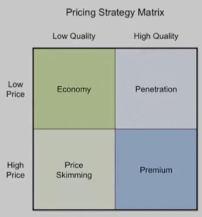 pricing-strategy-matrix