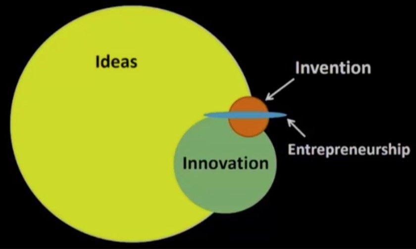 where-is-invention-enterpreneurship
