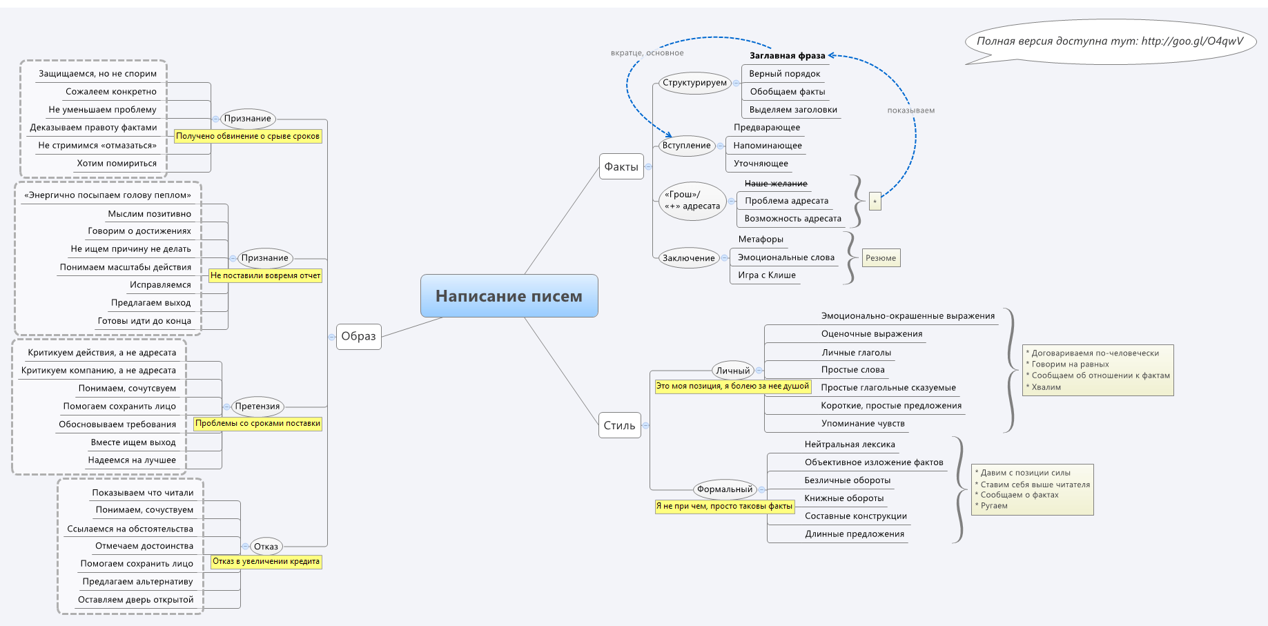 Искусство делового письма mind map